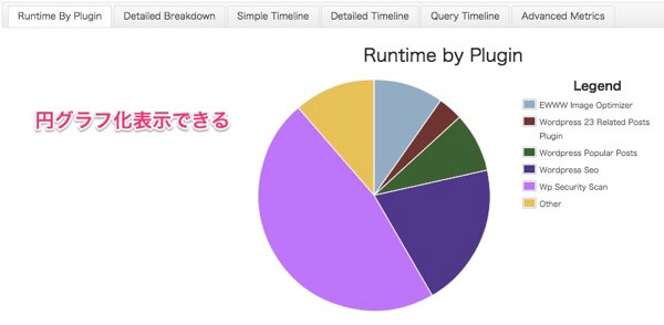 P3 Plugin Profiler ままはっく WordPress mini 1