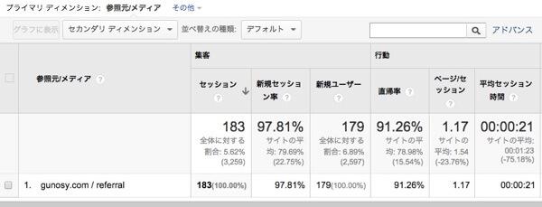 すべてのトラフィック Google Analytics mini