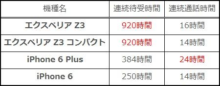 Xperia Z3 Compact バッテリー持ち