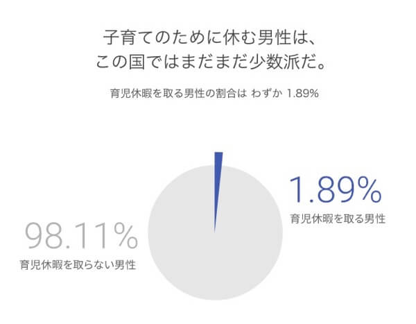 働く女性の現状 Women Will Japan
