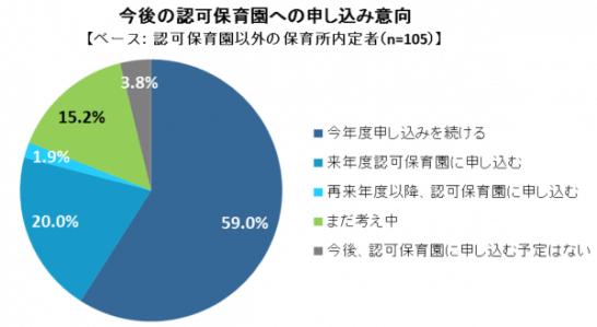 大田区における保活の現状と課題 160408最終版 pdf 2016 04 12 12 29 56