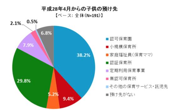 大田区 保活 アンケート 2016年 現状